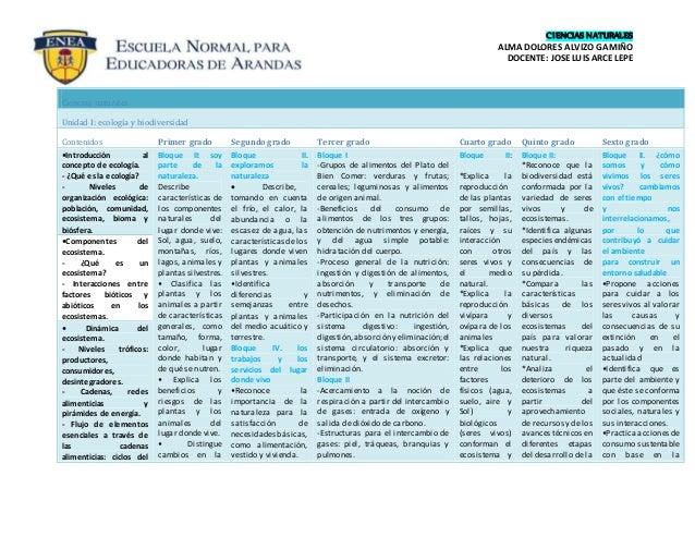 CIENCIAS NATURALES ALMA DOLORES ALVIZO GAMIÑO DOCENTE: JOSE LUIS ARCE LEPE Ciencias naturales Unidad I: ecología y biodive...