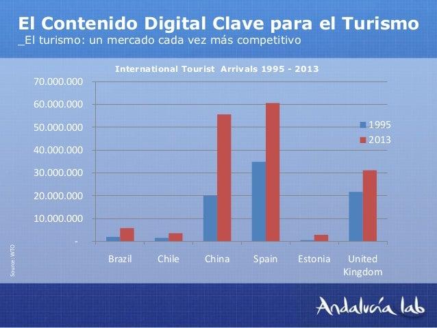 Contenidos digitales y turismo Slide 3