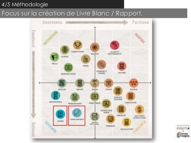 4/5 MéthodologieFocus sur la création de Livre Blanc / Rapport.