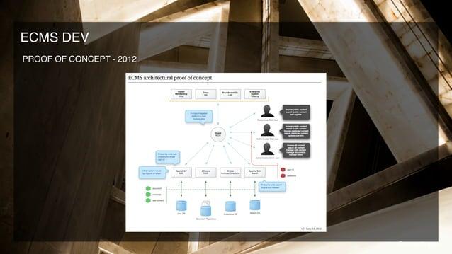 PROOF OF CONCEPT - 2012 ECMS DEV @coreytimpson