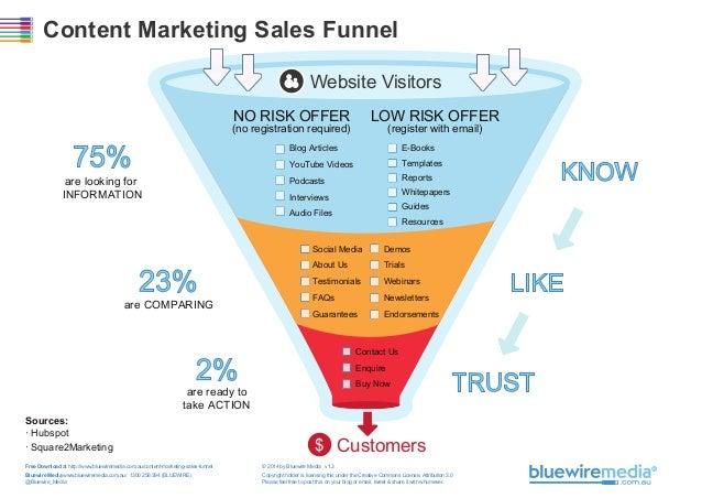 Content Marketing Sales Funnel Website Visitors NO RISK OFFER  LOW RISK OFFER  (no registration required)  75%  (register ...