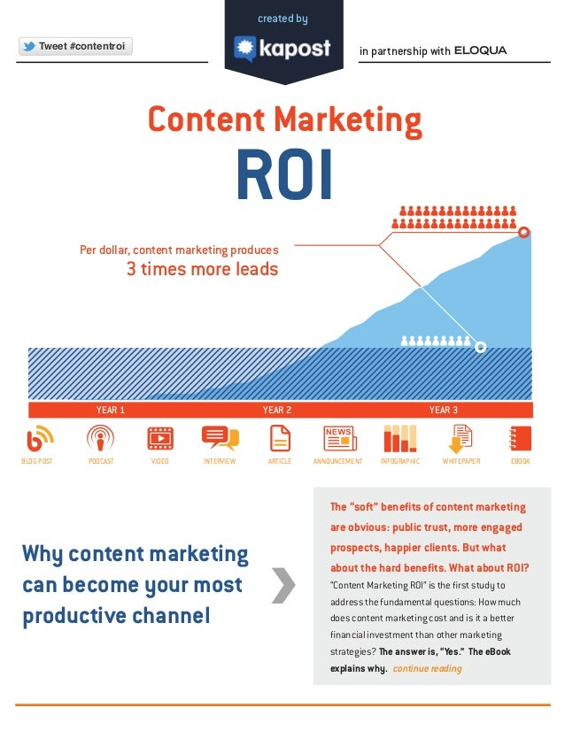 YEAR 1 YEAR 3  BLOG POST PODCAST VIDEO INTERVIEW ARTICLE ANNOUNCEMENT INFOGRAPHIC WHITEPAPER EBOOK  Why content marketing ...