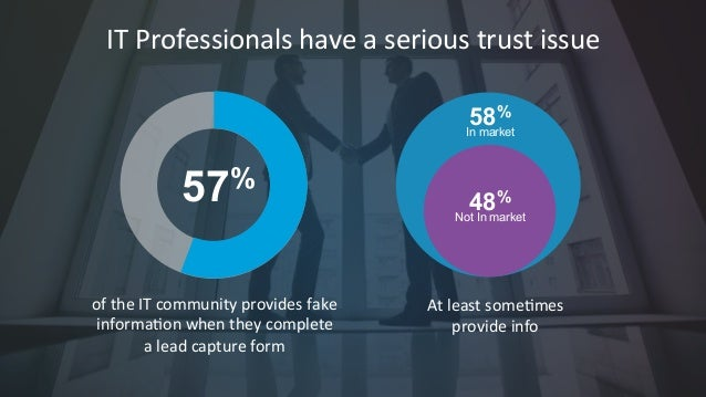 #CMWorld  IT  Professionals  have  a  serious  trust  issue  57%  of  the  IT  community  provides  fake  informa7on  when...