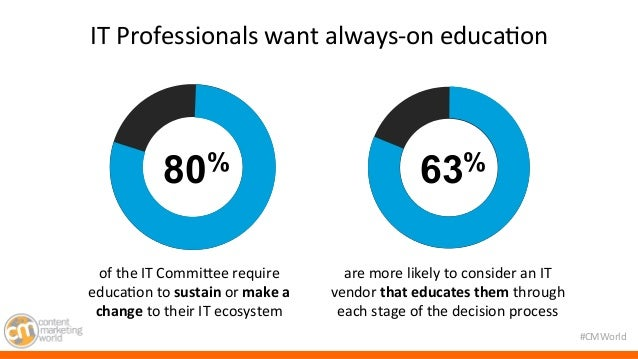 #CMWorld  IT  Professionals  want  always-‐on  educa7on  80% 63%  of  the  IT  CommiMee  require  educa7on  to  sustain  ...
