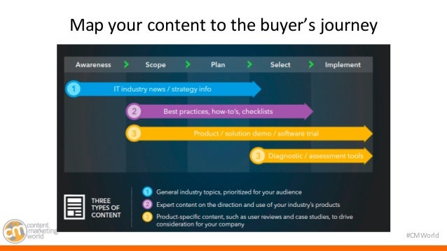 #CMWorld  Map  your  content  to  the  buyer's  journey