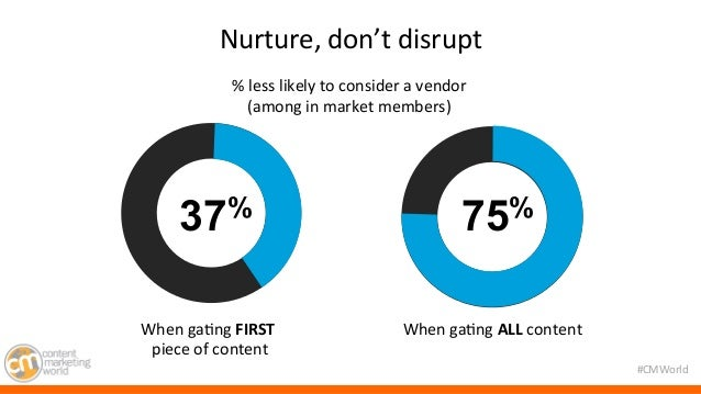 #CMWorld  Nurture,  don't  disrupt  37%  37% 75%  When  ga7ng  FIRST  piece  of  content  When  ga7ng  ALL  content  %  le...