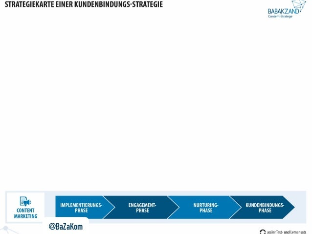 Content Marketing Balanced Scorecard Wie Man Eine Content