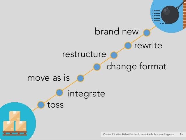 #ContentPriorities @jdavidhobbs · https://davidhobbsconsulting.com 15 toss integrate move as is change format rewrite bran...