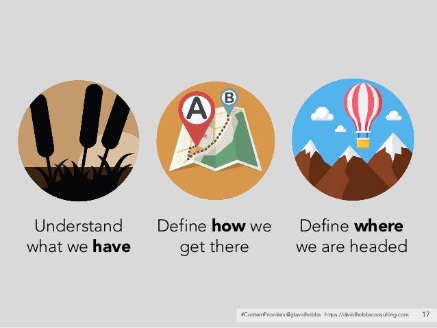 #ContentPriorities @jdavidhobbs · https://davidhobbsconsulting.com 17 Understand what we have Define where we are headed D...