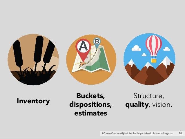 #ContentPriorities @jdavidhobbs · https://davidhobbsconsulting.com 18 Inventory Structure, quality, vision. Buckets, dispo...