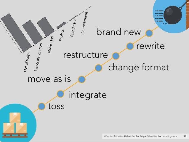 #ContentPriorities @jdavidhobbs · https://davidhobbsconsulting.com 30 toss integrate move as is change format rewrite bran...
