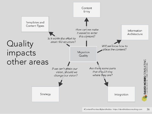 #ContentPriorities @jdavidhobbs · https://davidhobbsconsulting.com Quality impacts other areas 36