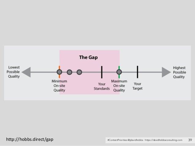 #ContentPriorities @jdavidhobbs · https://davidhobbsconsulting.com 39http://hobbs.direct/gap