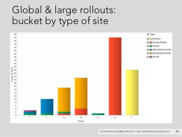 #ContentPriorities @jdavidhobbs · https://davidhobbsconsulting.com Global & large rollouts: bucket by type of site 44