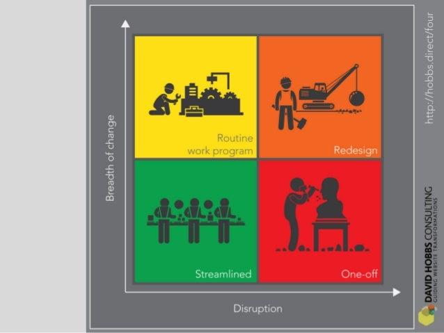 #ContentPriorities @jdavidhobbs · https://davidhobbsconsulting.com 6