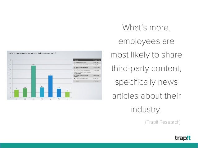 What's more, employees are most likely to share third-party content, specifically news articles about their industry. (Trap...