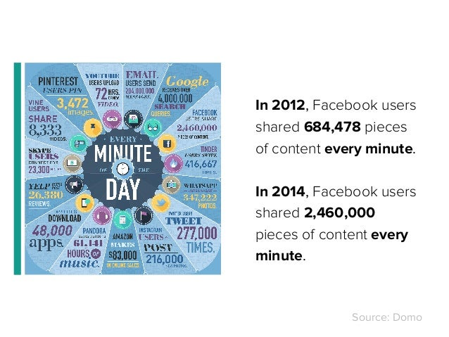 In 2012, Facebook users shared 684,478 pieces of content every minute. In 2014, Facebook users shared 2,460,000 pieces of ...