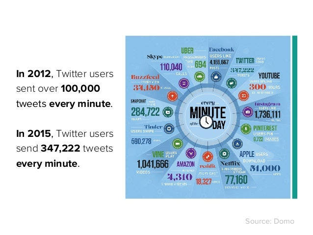In 2012, Twitter users sent over 100,000 tweets every minute. In 2015, Twitter users send 347,222 tweets every minute. Sou...
