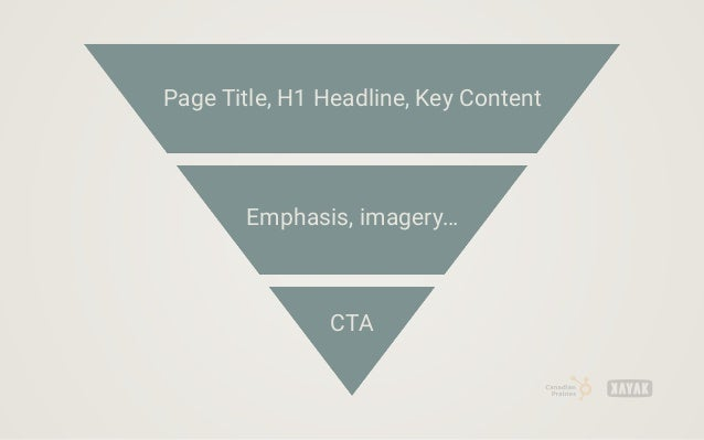 Page Title, H1 Headline, Key Content Emphasis, imagery… CTA