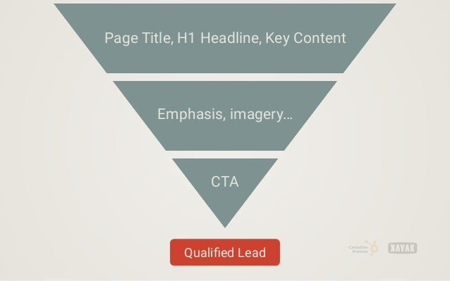 Page Title, H1 Headline, Key Content Emphasis, imagery… CTA Qualified Lead