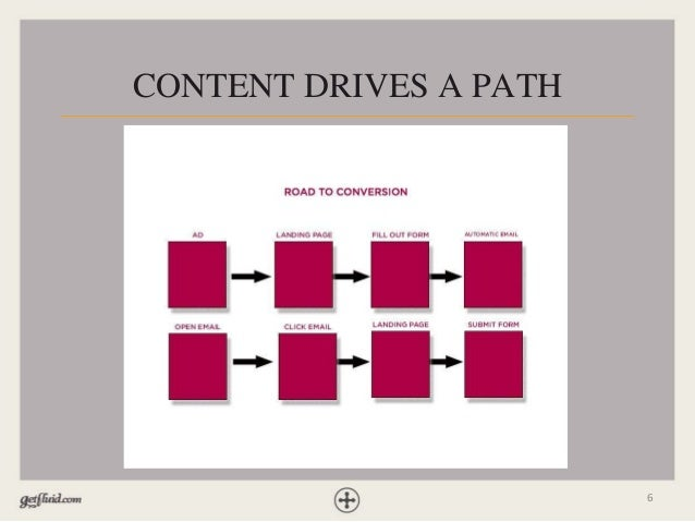 6 CONTENT DRIVES A PATH