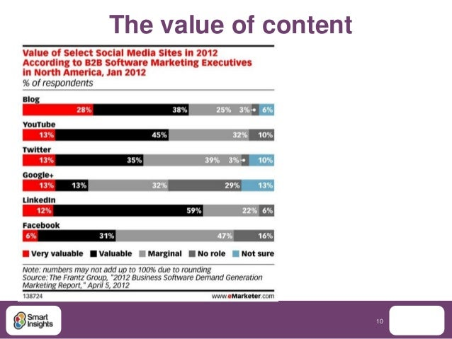 The value of content                       10