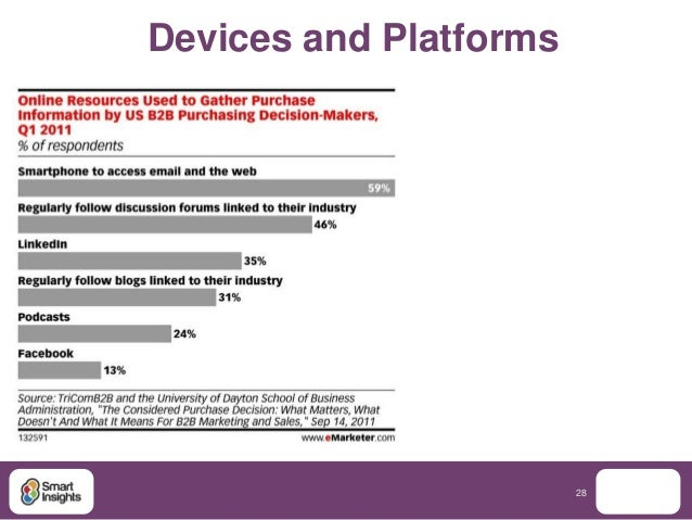 Devices and Platforms                        28