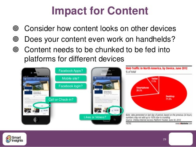 Impact for Content Consider how content looks on other devices Does your content even work on handhelds? Content needs ...