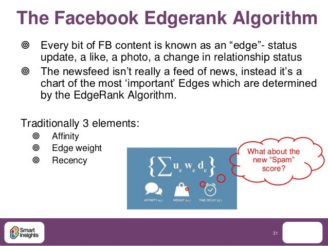 """The Facebook Edgerank Algorithm Every bit of FB content is known as an """"edge""""- status  update, a like, a photo, a change ..."""