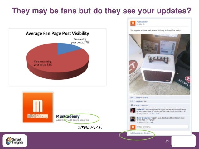 They may be fans but do they see your updates?                203% PTAT!                                       33