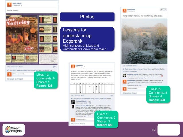 Photos              Lessons for              understanding              Edgerank:              High numbers of Likes and  ...