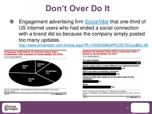 Don't Over Do It Engagement advertising firm SocialVibe that one-third of  US internet users who had ended a social conne...