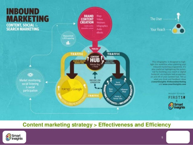 Content marketing strategy > Effectiveness and Efficiency                                                     5
