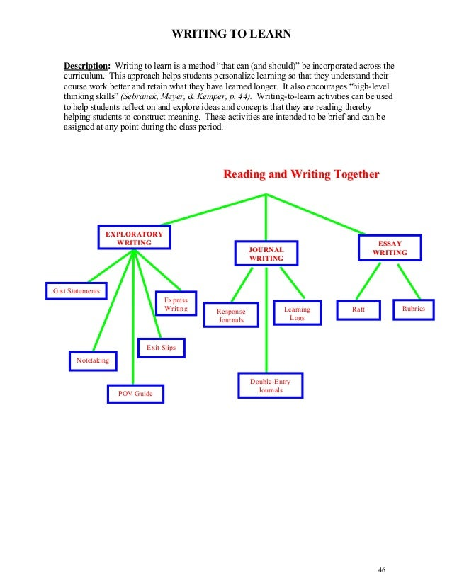Content area reading strategies ms
