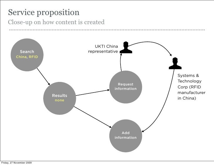 Service proposition      Close-up on how content is created       --------------------------------------------------------...