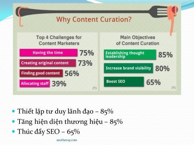  Thiết lập tư duy lãnh đạo – 85%  Tăng hiện diện thương hiệu – 85%  Thúc đẩy SEO – 65% seothetop.com