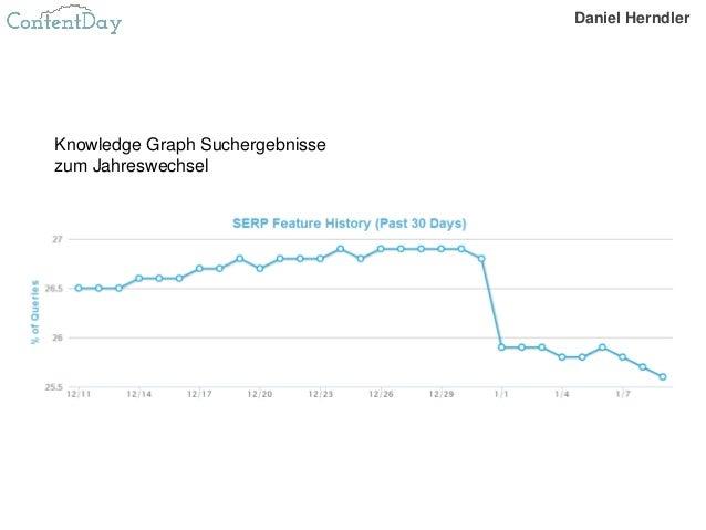 Knowledge Graph Suchergebnisse zum Jahreswechsel Daniel Herndler