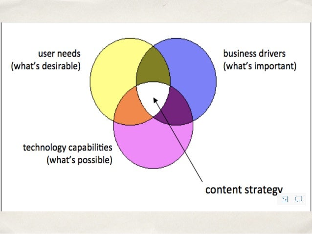 What governance should cover ✤ Overall philosophy ✤ Rules and policies for how content/digital will work ✤ Roles and re...
