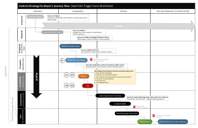 Content Strategy for Buyer's Journey Flow: Ideal Path Trigger Event Worksheet SuspectsUnexposed Prospects (unidentified ro...