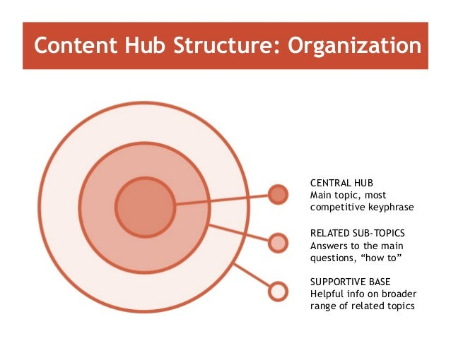 Content Hub Structure: Organization CENTRAL HUB Main topic, most competitive keyphrase RELATED SUB-TOPICS Answers to the m...
