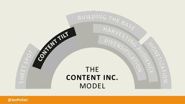 CREATE A CONTENT MARKETING MISSION STATEMENT