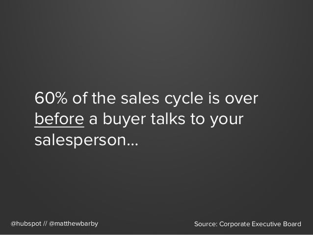 60% of the sales cycle is over before a buyer talks to your salesperson… @hubspot // @matthewbarby Source: Corporate Execu...