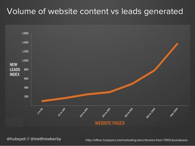 Volume of website content vs leads generated @hubspot // @matthewbarby http://offers.hubspot.com/marketing-benchmarks-from-...