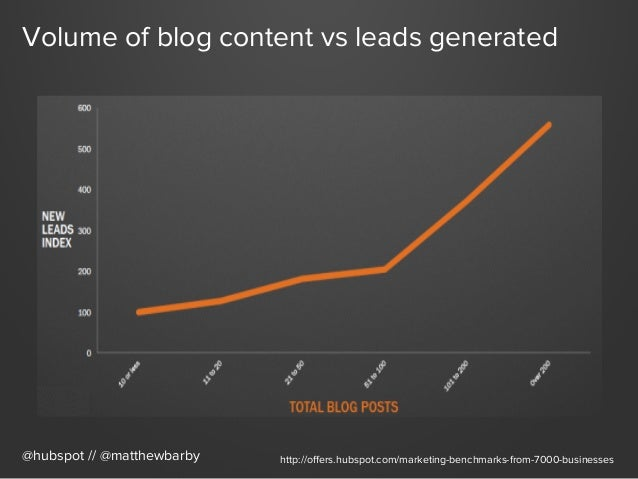 Volume of blog content vs leads generated @hubspot // @matthewbarby http://offers.hubspot.com/marketing-benchmarks-from-700...