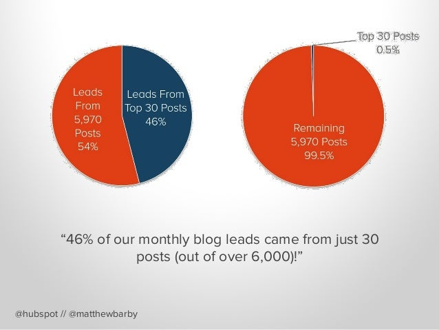 """@hubspot // @matthewbarby """"46% of our monthly blog leads came from just 30 posts (out of over 6,000)!"""""""
