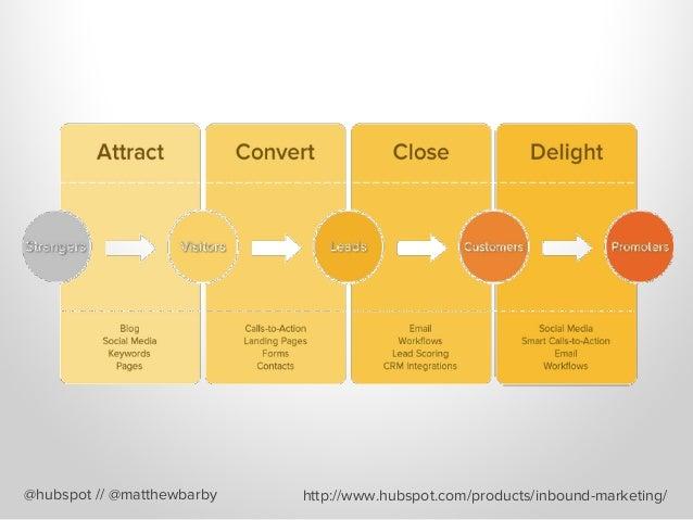 @hubspot // @matthewbarby http://www.hubspot.com/products/inbound-marketing/