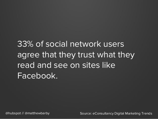 33% of social network users agree that they trust what they read and see on sites like Facebook. @hubspot // @matthewbarby...