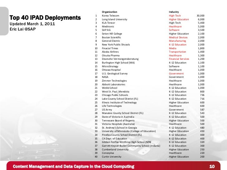 Organization                                       IndustryTop 40 iPAD Deployments                  1                     ...