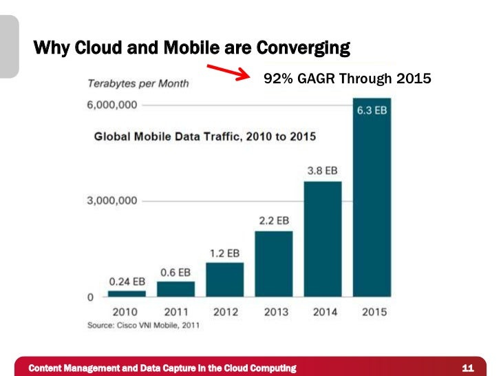 Why Cloud and Mobile are Converging                                                  92% GAGR Through 2015Content Manageme...