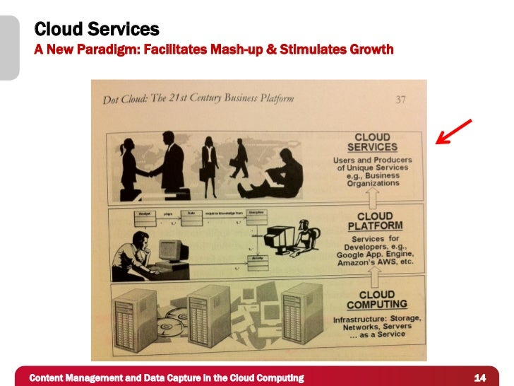 Cloud Services A New Paradigm: Facilitates Mash-up & Stimulates GrowthContent Management and Data Capture in the Cloud Com...